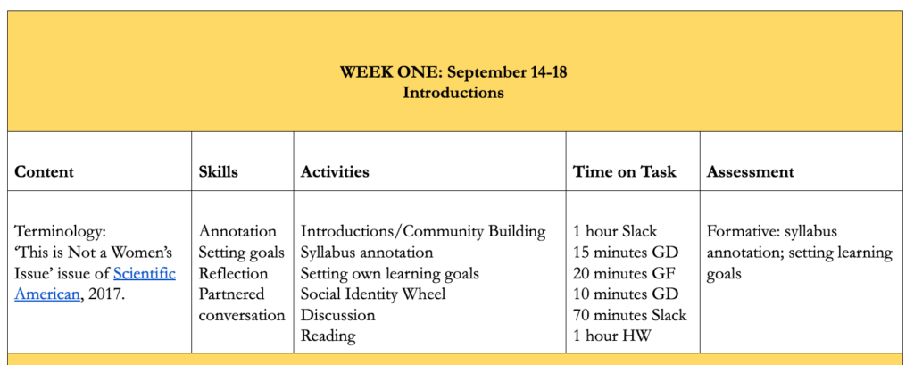 A table with five columns (Content, Skills, Activities, Time on Task, Assessment) that I used for fall planning
